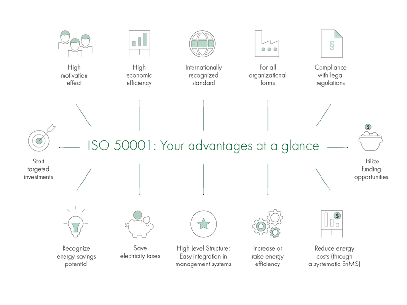 ISO 50001: Your advantages at a glance