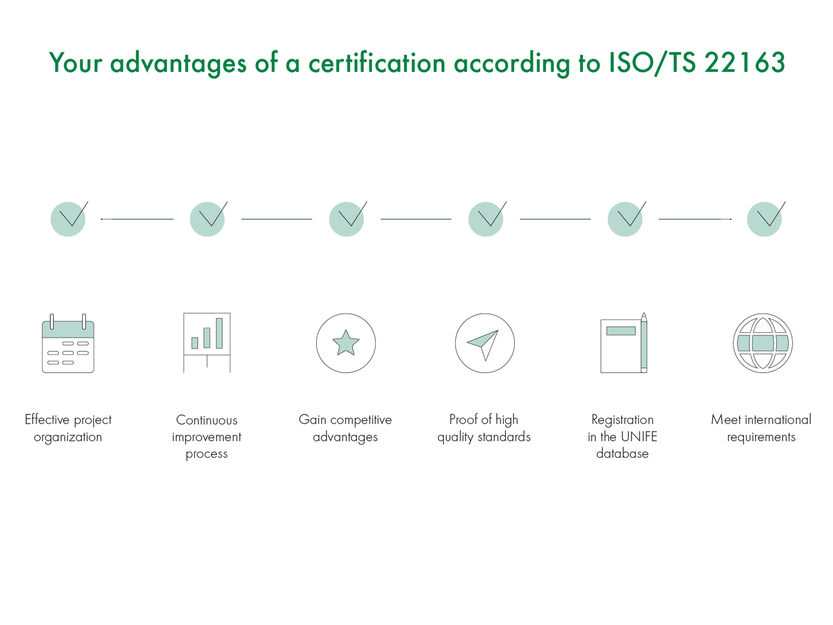 Your advantages of a certification according to ISO/TS 22163
