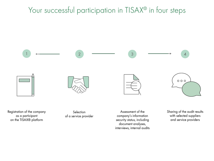 Your successful participation in TISAX® in four steps
